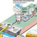Produção de Energia Elétrica a partir da Energia das Ondas, Correntes Marítimas e Marés