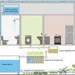Residência pratica conservação de água em Timóteo