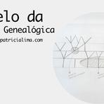 O Modelo Da Árvore Genealógica