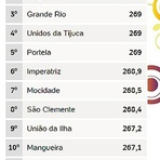 Beija-Flor é eleita campeã do Carnaval 2015 no Rio