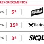 Design - As Marcas Brasileiras Mais Valiosas de 2014 e Marcas de Bairro