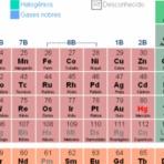 Tabela periódica de Quimica para você imprimir