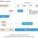 Segurança - Projeto TéchneDigitus Redes Livres (TOR,Freenet,I2P,Switchs): Telegram - Mensagens Instantâneas Seguras