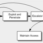 Contramedidas de Segurança na Web