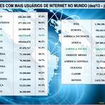 Brasil é o quarto país com mais internautas no mundo
