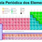 Tabela periódica para você estudar e imprimir