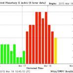 Explosão solar causa maior tempestade geomagnética dos últimos anos