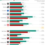 Por nova lei, 7 dos 12 gigantes clubes brasileiros cairiam; veja quais