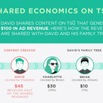 TSU - A rede social que paga você!