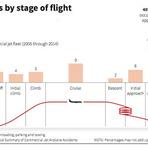 Segurança - Acidentes por etapas de voo