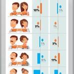 Segurança - Pesquisa identifica que jovens são mais roubados enquanto adultos estragam mais o celular