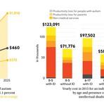 Startup brasileira inova em mercado bilionário