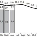 Exercícios - Porcentagem, Acréscimo, Desconto e Juros