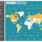 Os países mais desinformados segundo pesquisa Ipsos MORI