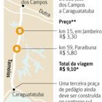 Dinheiro - Tamoios terá pedágio de Alckmin  no valor de R$ 9,10 a partir de 19 de abril